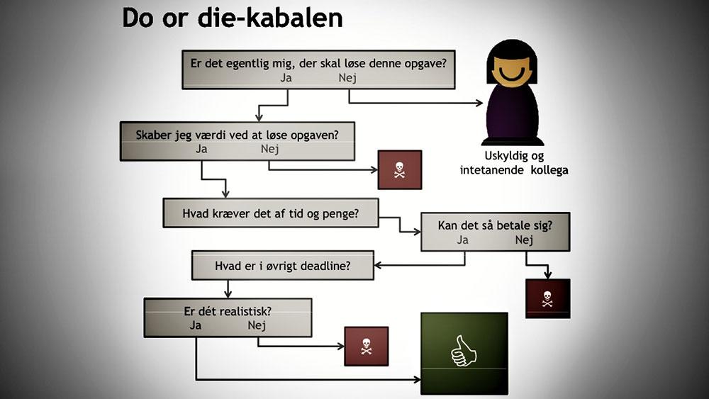 Do or die-kabalen